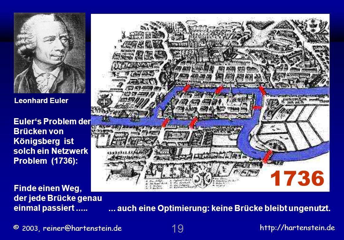 1736 Leonhard Euler. Euler's Problem der Brücken von Königsberg ist solch ein Netzwerk Problem (1736):