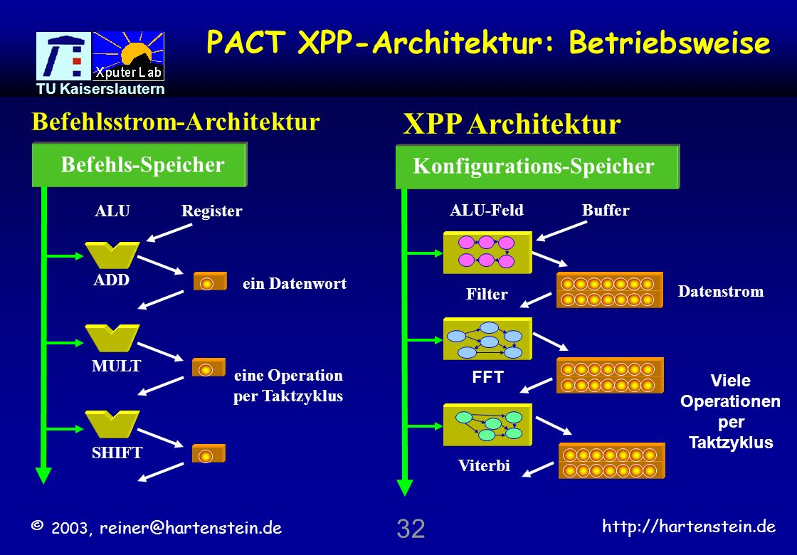 PACT XPP-Architektur: Betriebsweise