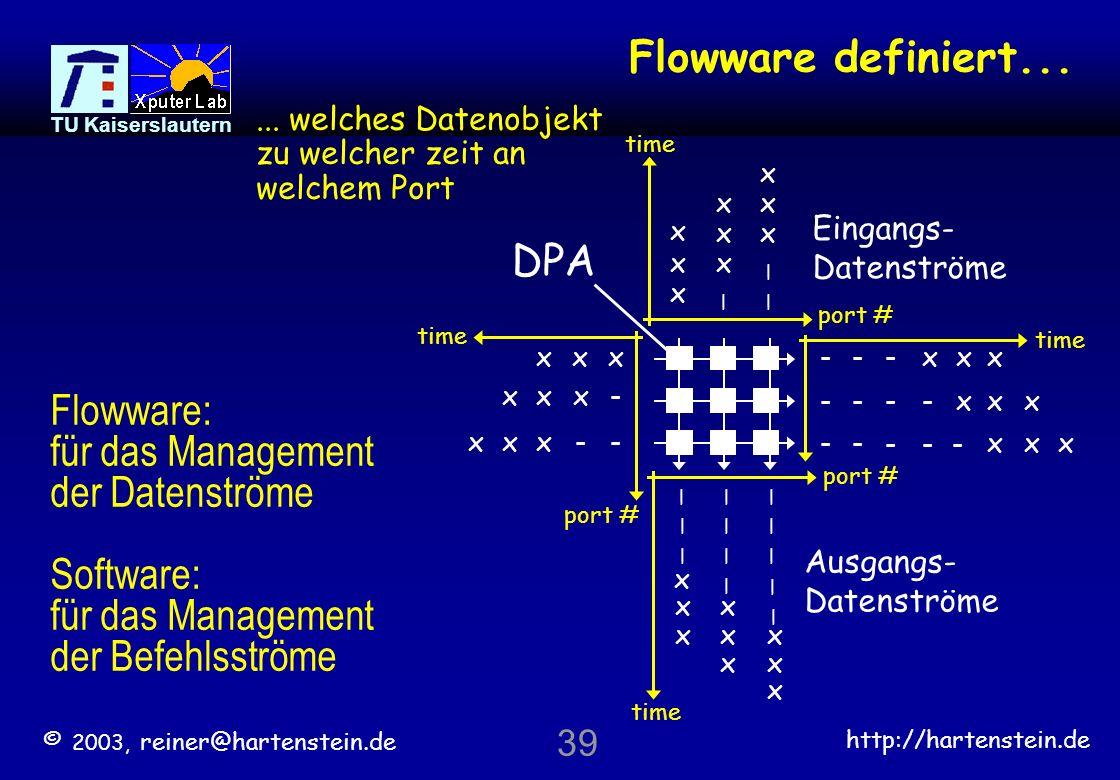 für das Management der Datenströme Software: