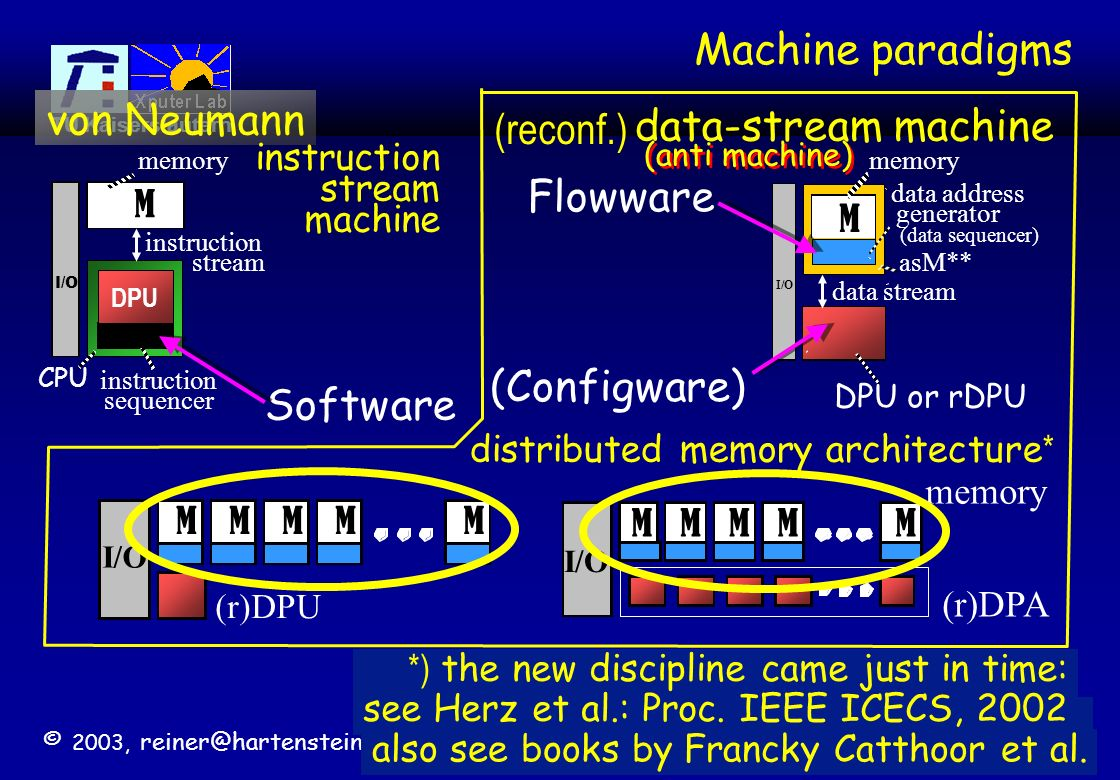 Machine paradigms von Neumann (reconf.) data-stream machine Flowware