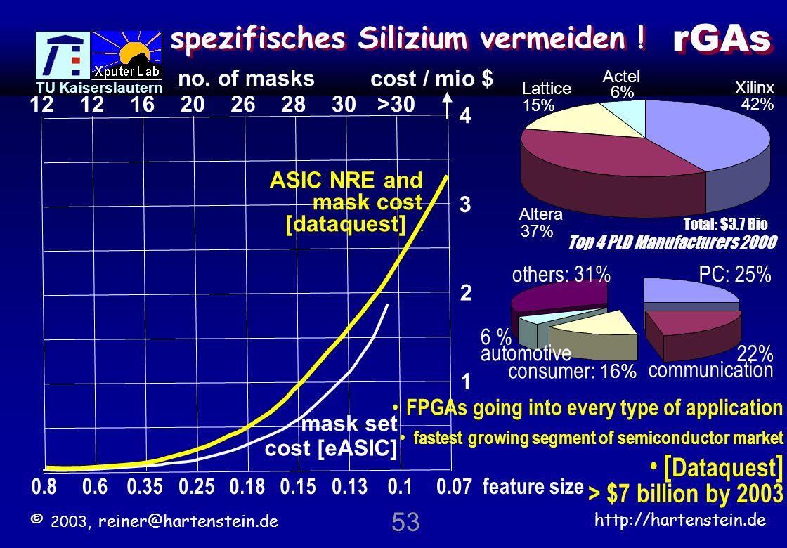 rGAs spezifisches Silizium vermeiden !