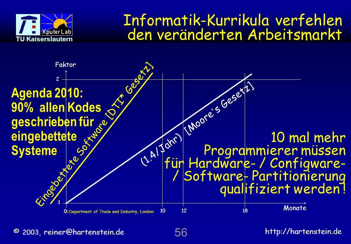 Informatik-Kurrikula verfehlen den veränderten Arbeitsmarkt