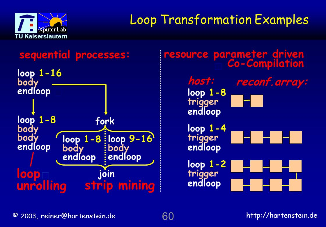 Loop Transformation Examples