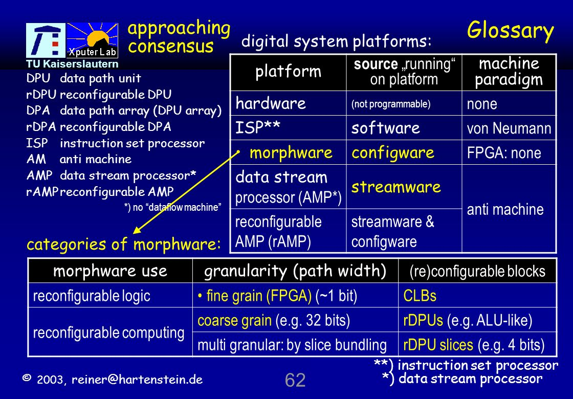 Glossary approaching consensus 62 digital system platforms: platform