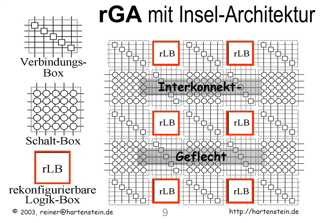 rGA mit Insel-Architektur