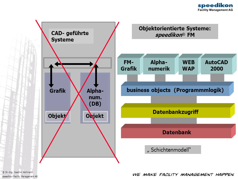 Objektorientierte Systeme: business objects (Programmmlogik)