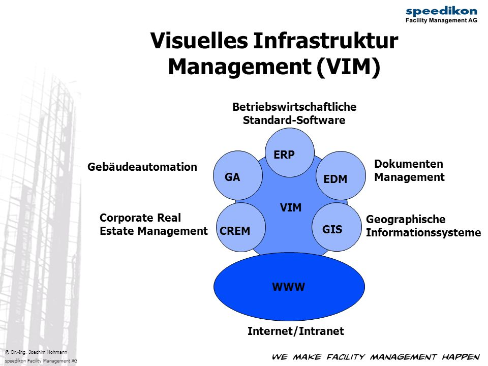 Visuelles Infrastruktur Management (VIM)