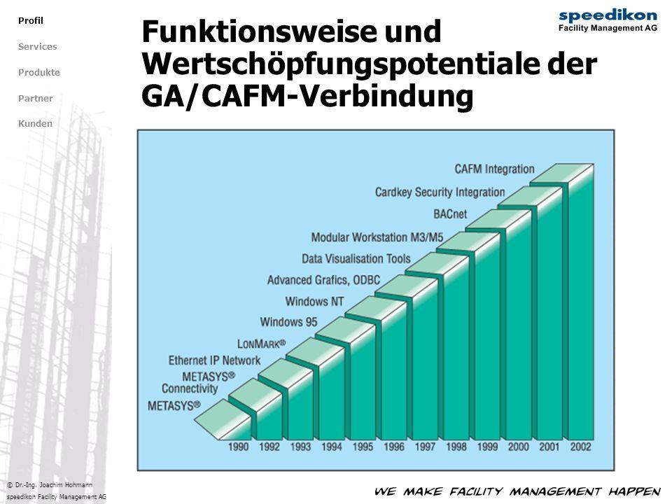 Funktionsweise und Wertschöpfungspotentiale der GA/CAFM-Verbindung