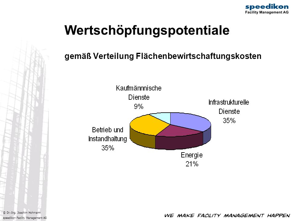 Wertschöpfungspotentiale gemäß Verteilung Flächenbewirtschaftungskosten