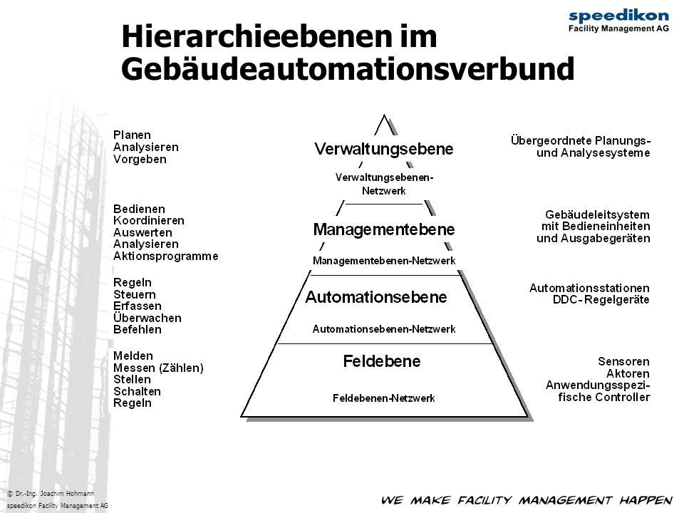 Hierarchieebenen im Gebäudeautomationsverbund