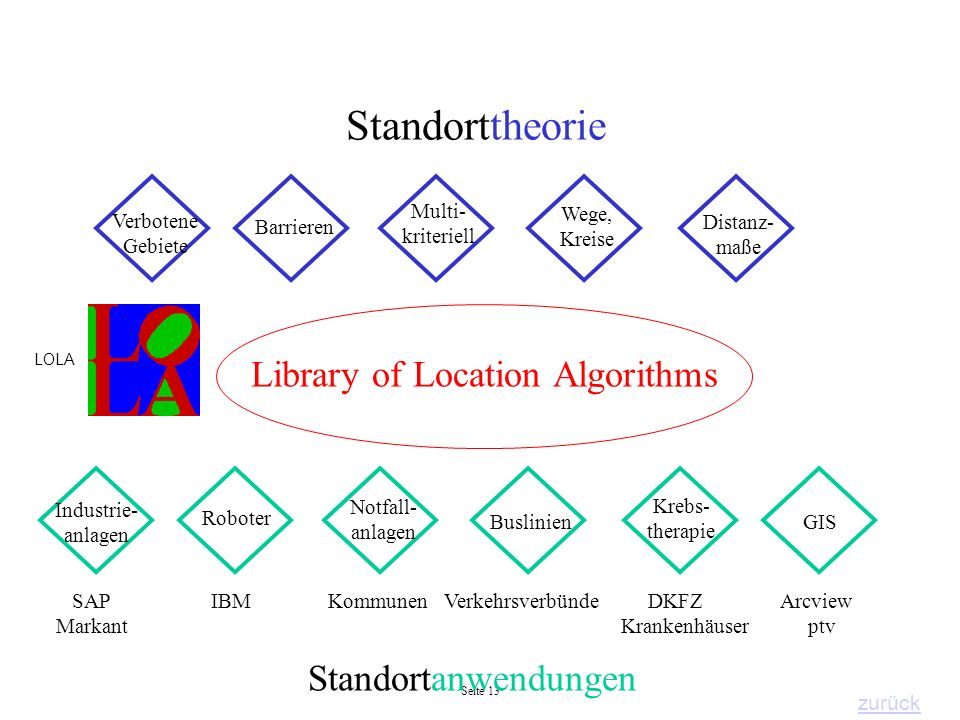 Library of Location Algorithms