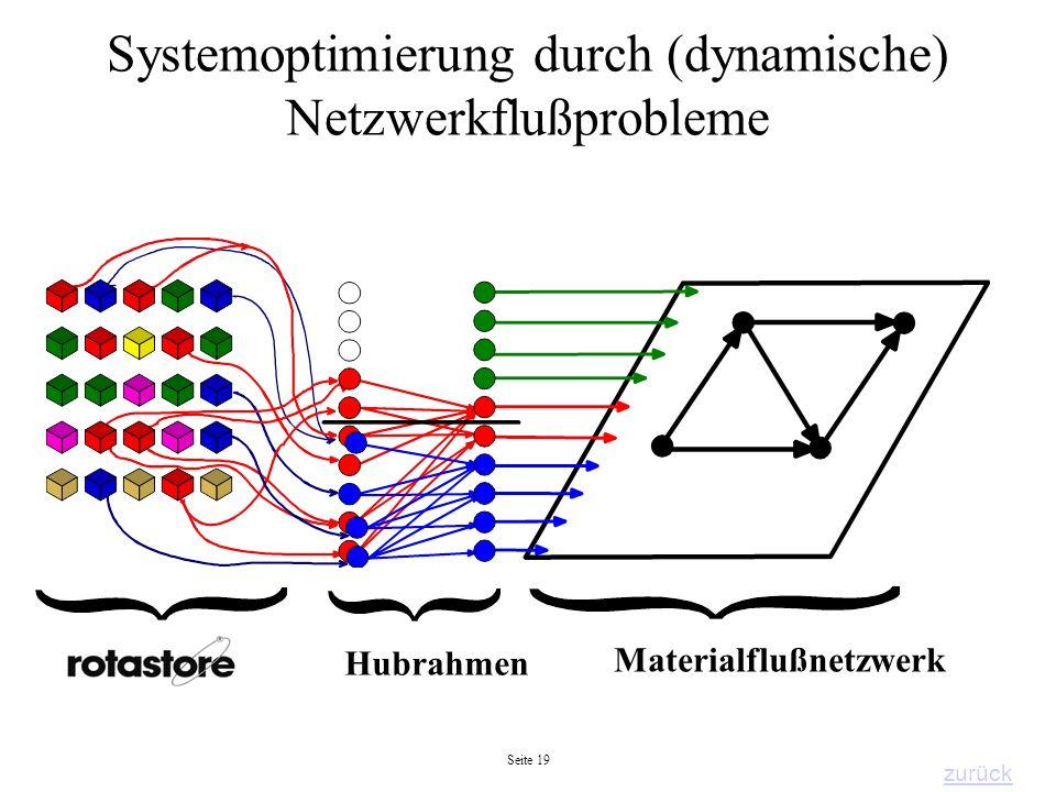 Systemoptimierung durch (dynamische) Netzwerkflußprobleme