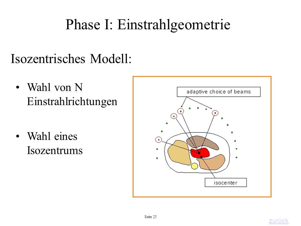 Phase I: Einstrahlgeometrie