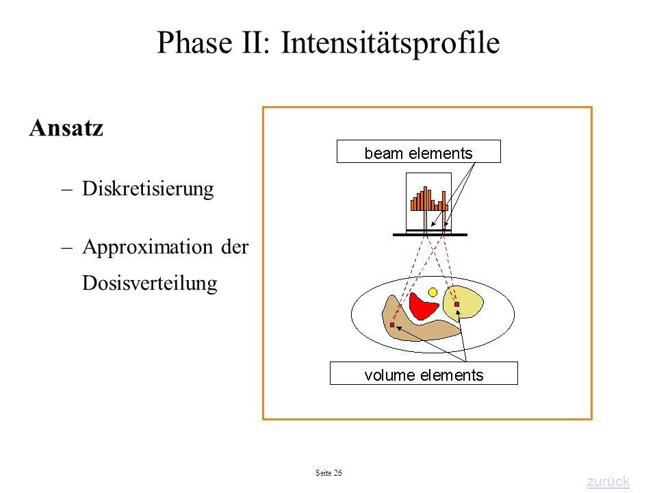 Phase II: Intensitätsprofile