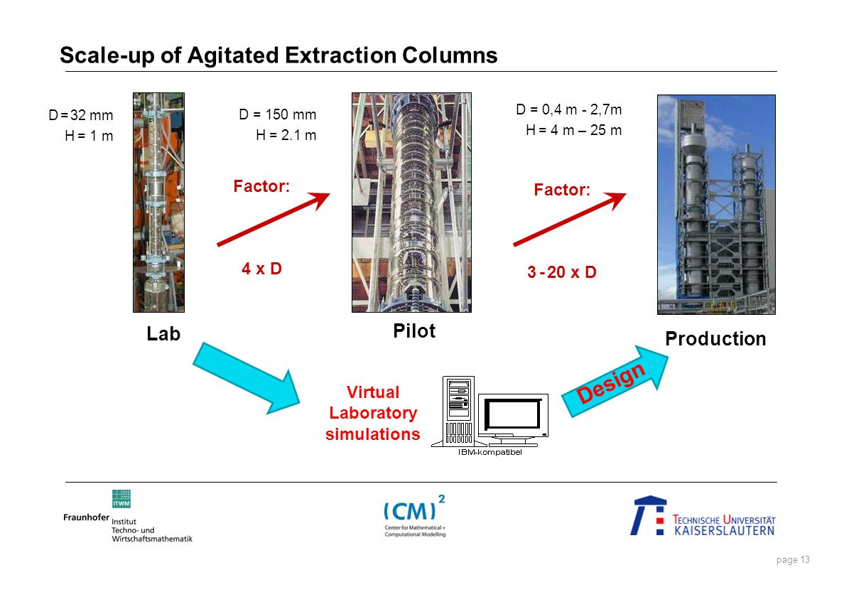 Scale-up of Agitated Extraction Columns Virtual Laboratory simulations