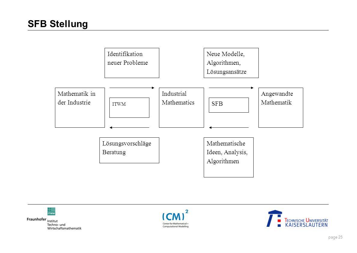 SFB Stellung Mathematik in der Industrie Industrial Mathematics