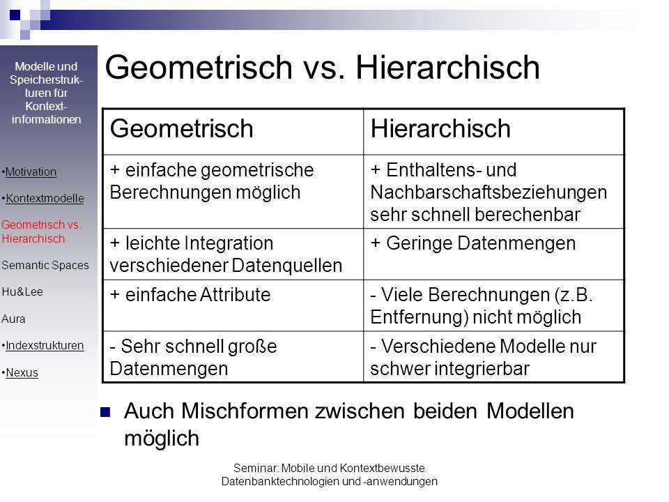 Geometrisch vs. Hierarchisch