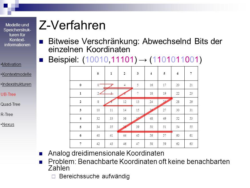 Z-Verfahren Bitweise Verschränkung: Abwechselnd Bits der einzelnen Koordinaten. Beispiel: (10010,11101) → (1101011001)