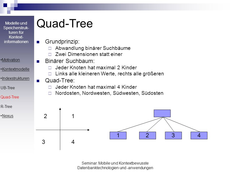 Quad-Tree Grundprinzip: Binärer Suchbaum: Quad-Tree: 1 2 3 4 1 2 3 4