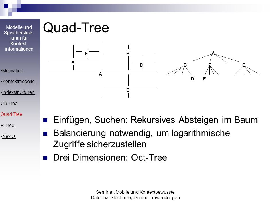 Quad-Tree Einfügen, Suchen: Rekursives Absteigen im Baum