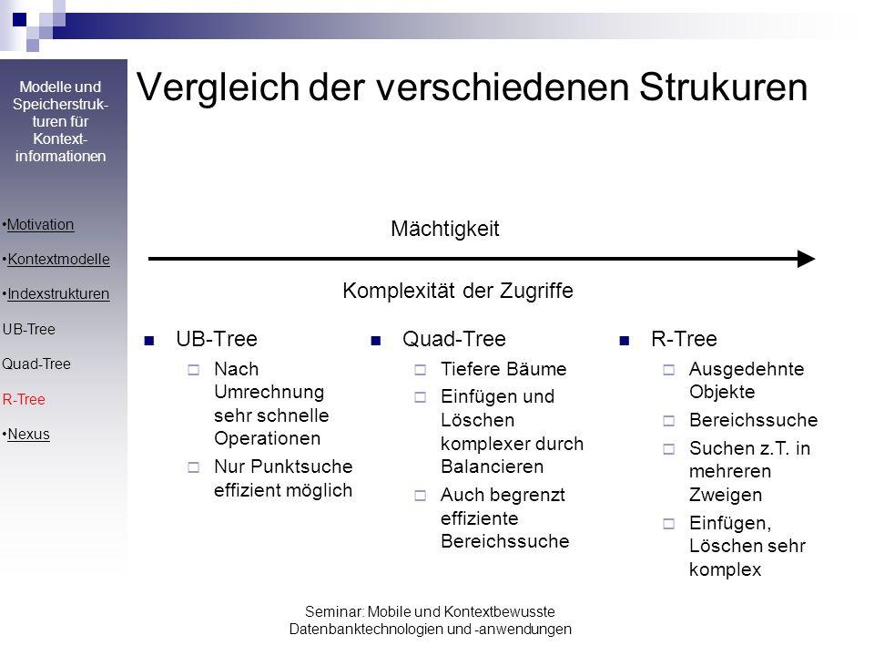 Vergleich der verschiedenen Strukuren