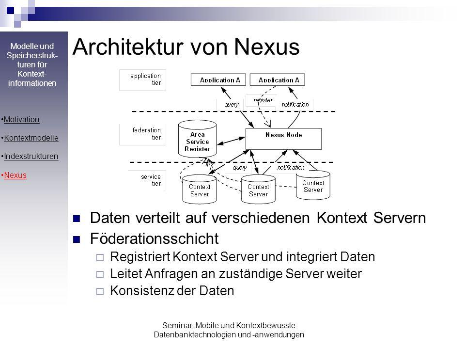 Architektur von Nexus Daten verteilt auf verschiedenen Kontext Servern