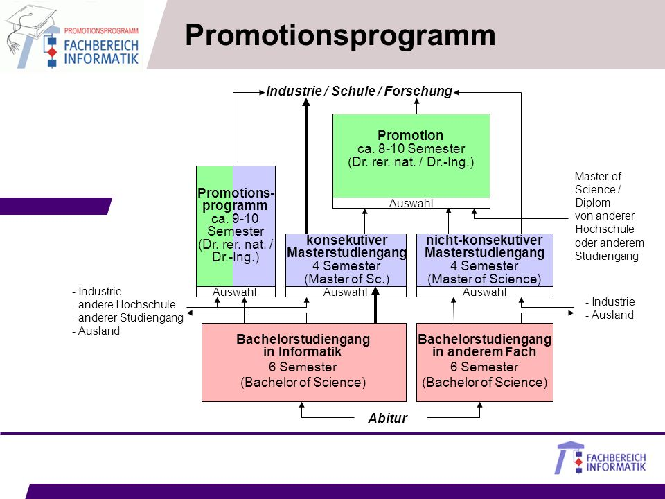 Promotionsprogramm Promotions-programm ca. 9-10 Semester