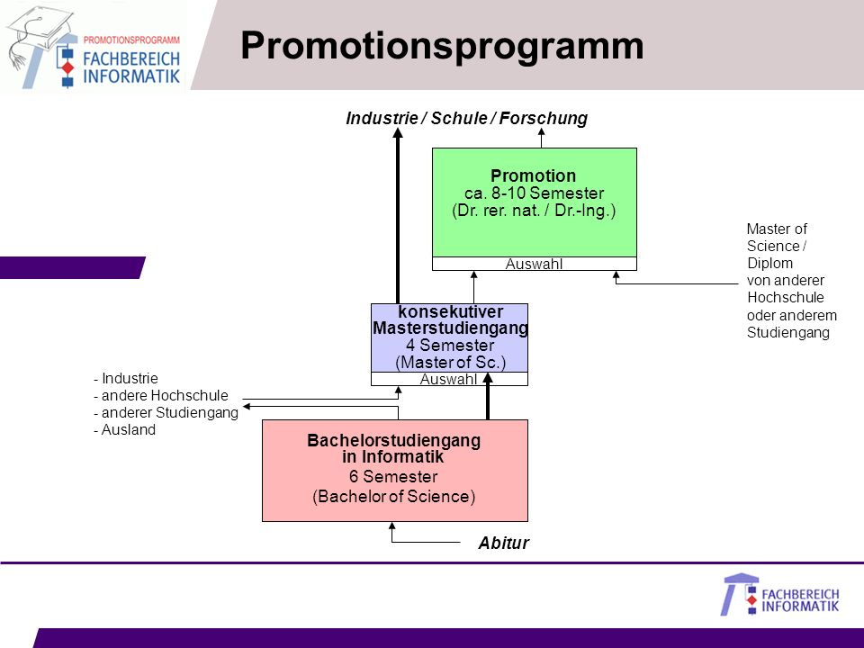 PromotionsprogrammIndustrie / Schule / Forschung. Promotion. ca. 8-10 Semester. (Dr. rer. nat. / Dr.-Ing.)