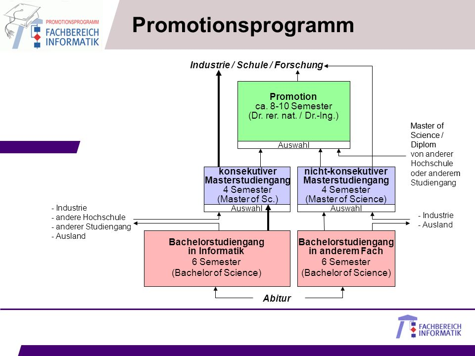 Promotionsprogramm Industrie / Schule / Forschung