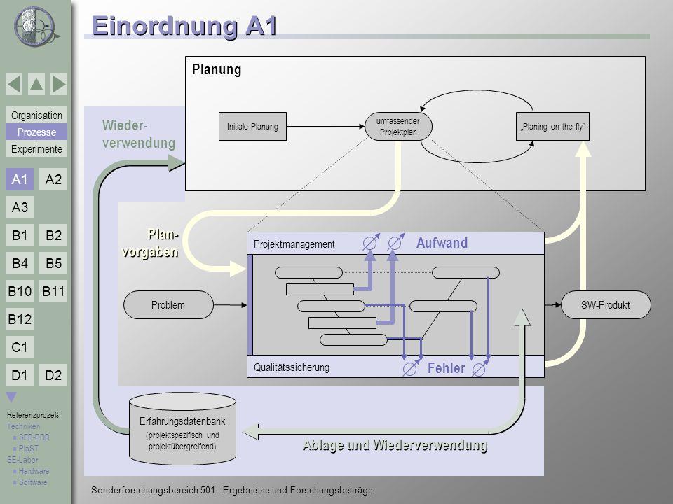 Einordnung A1 Planung Wieder- verwendung Plan- vorgaben Aufwand Fehler