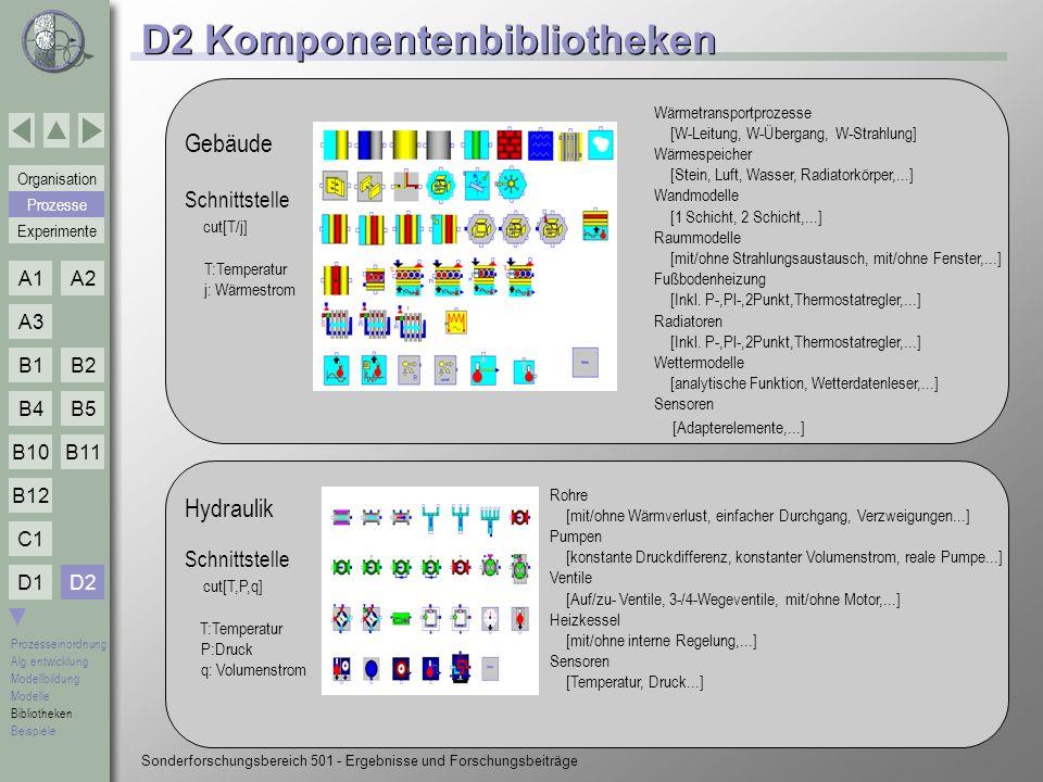 D2 Komponentenbibliotheken