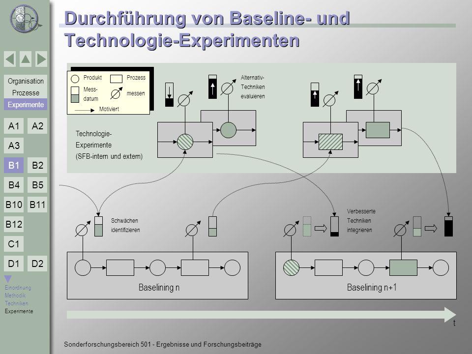 Durchführung von Baseline- und Technologie-Experimenten