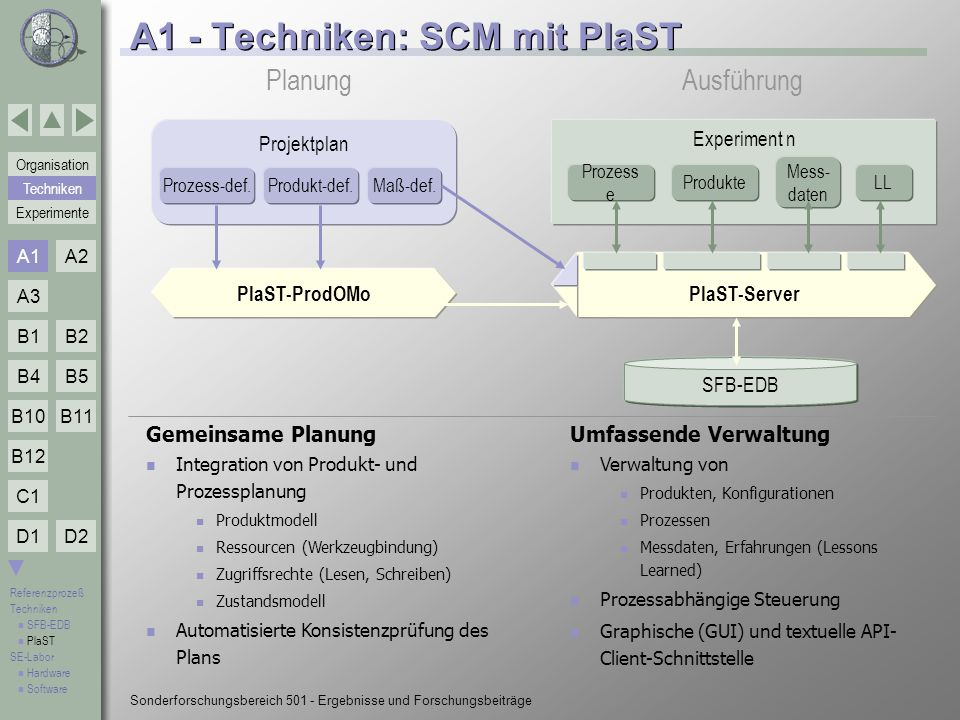 A1 - Techniken: SCM mit PlaST