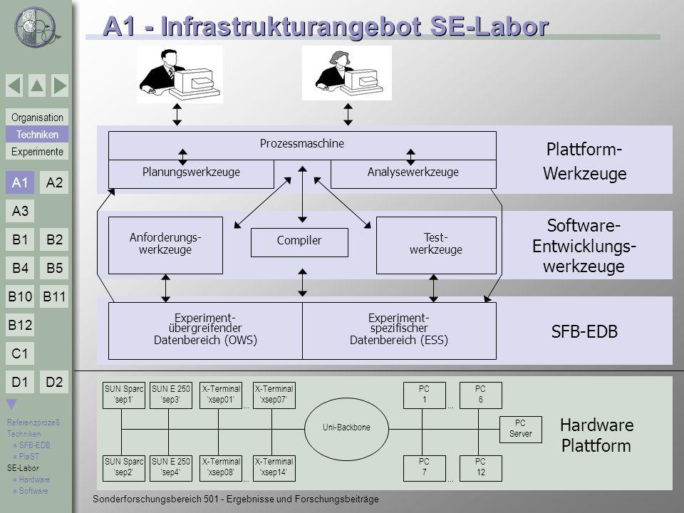 A1 - Infrastrukturangebot SE-Labor