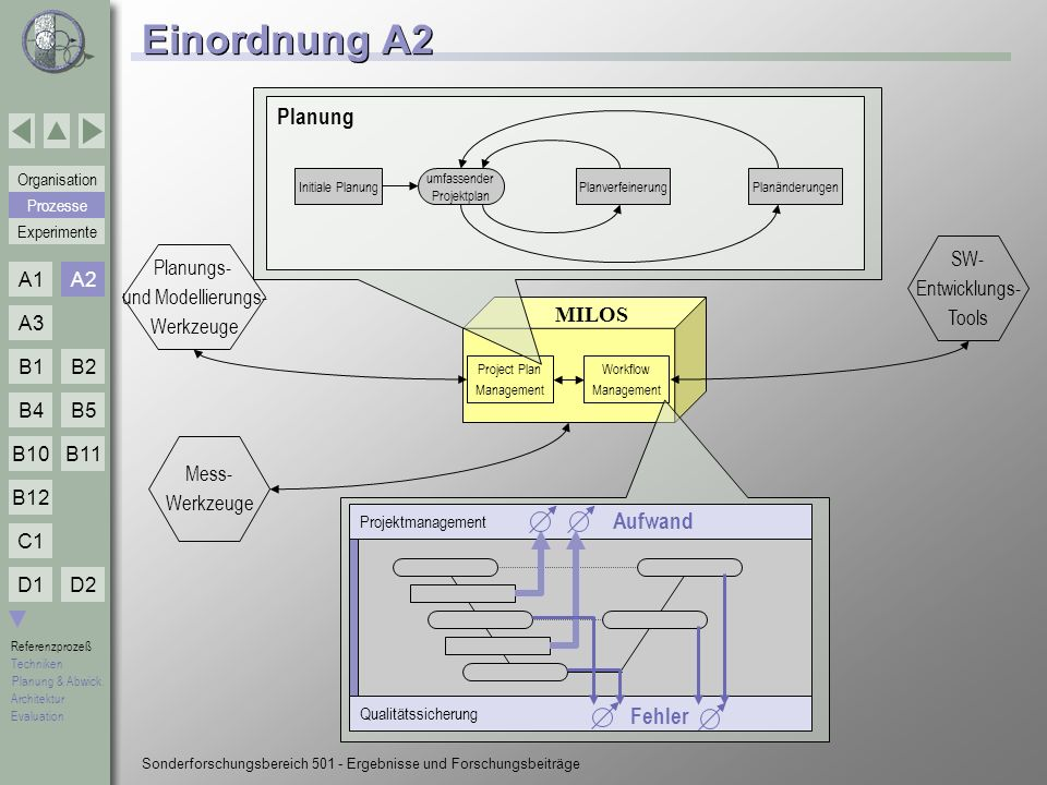 umfassender Projektplan