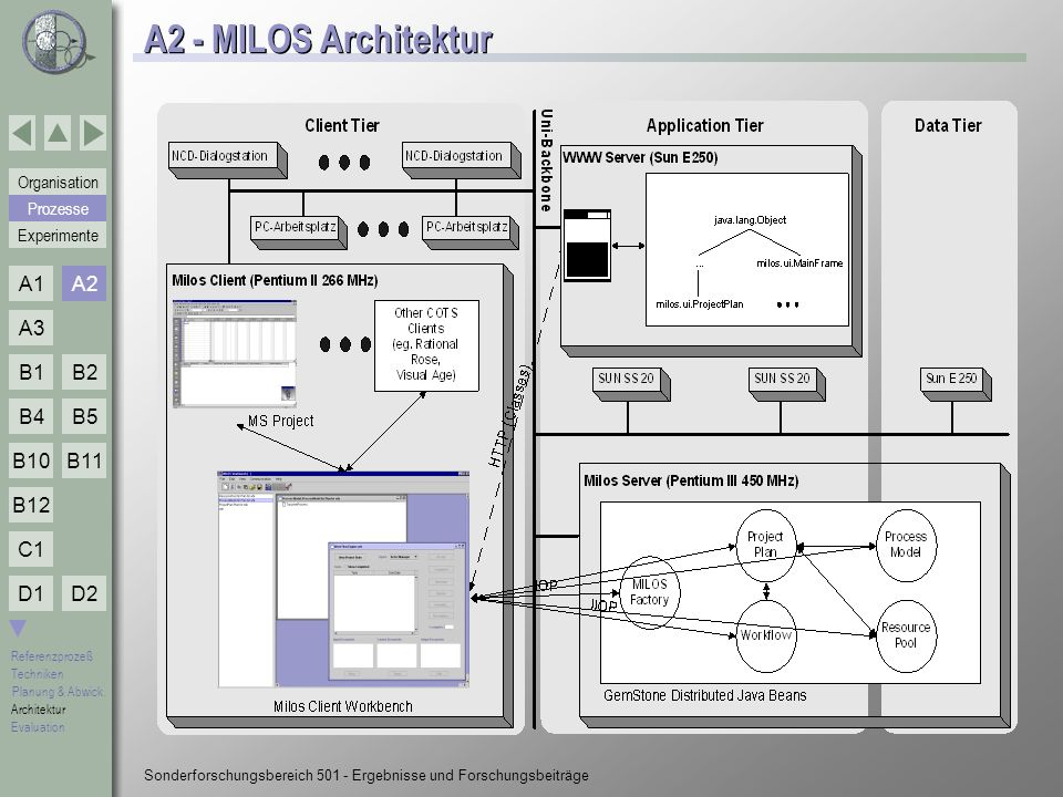 A2 - MILOS Architektur A2 Prozesse