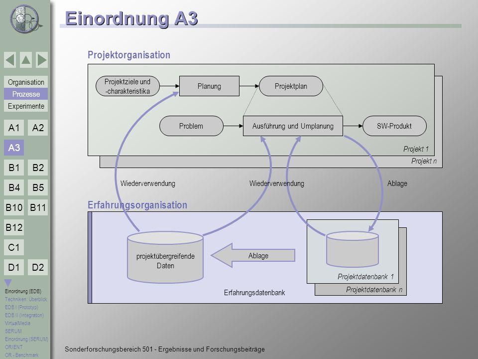 Einordnung A3 Projektorganisation Erfahrungsorganisation A3