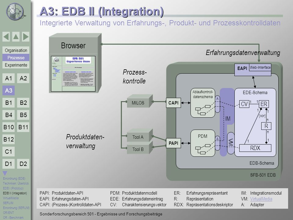 A3: EDB II (Integration)
