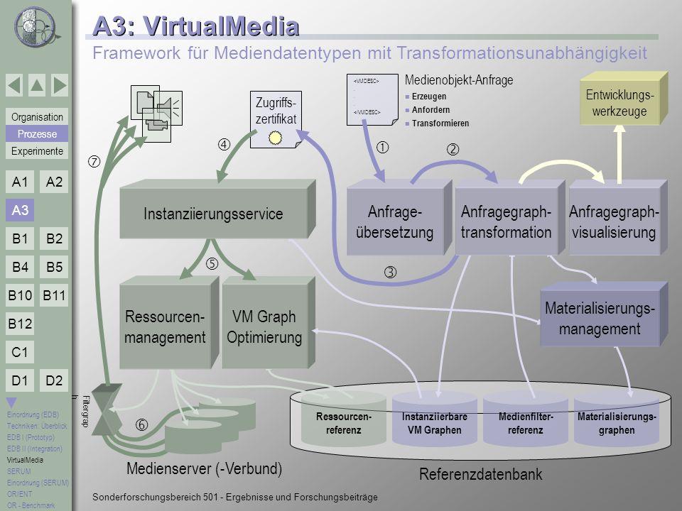A3: VirtualMedia Framework für Mediendatentypen mit Transformationsunabhängigkeit. Medienobjekt-Anfrage.
