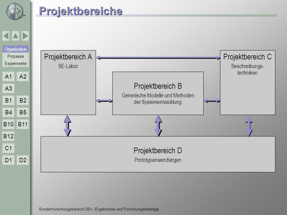 Projektbereiche Projektbereich A Projektbereich C Projektbereich B