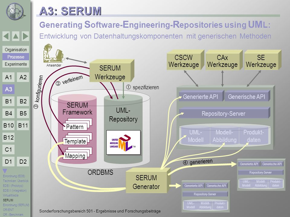 A3: SERUM Generating Software-Engineering-Repositories using UML: