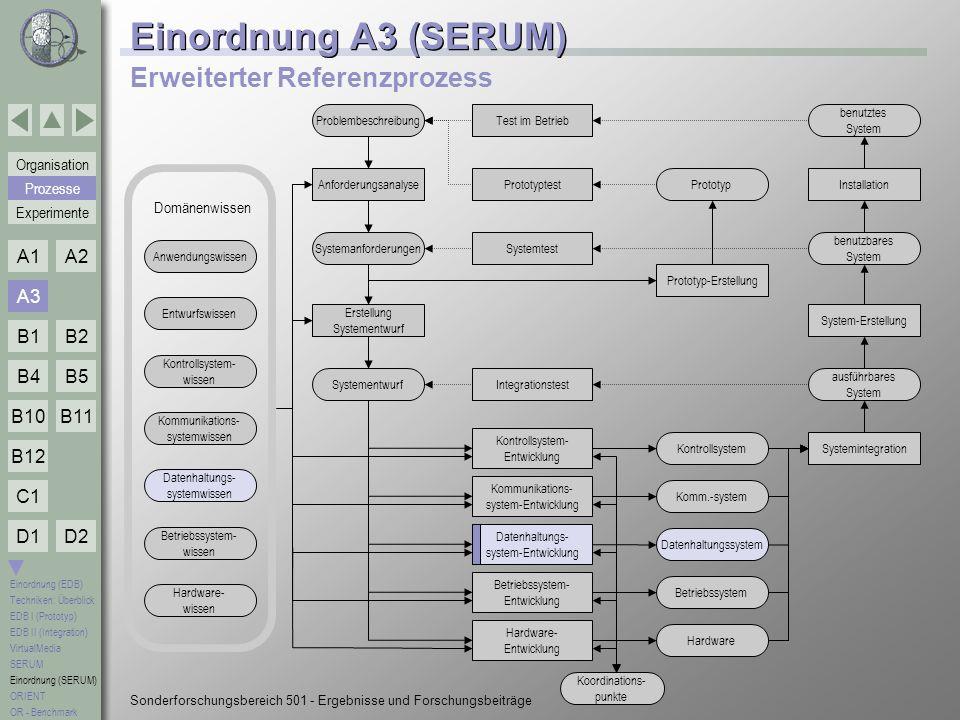 Einordnung A3 (SERUM) Erweiterter Referenzprozess A3 Prozesse