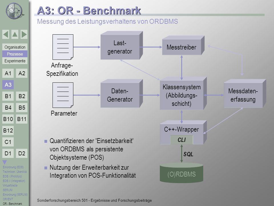 A3: OR - Benchmark Last- generator Messtreiber Daten- Generator