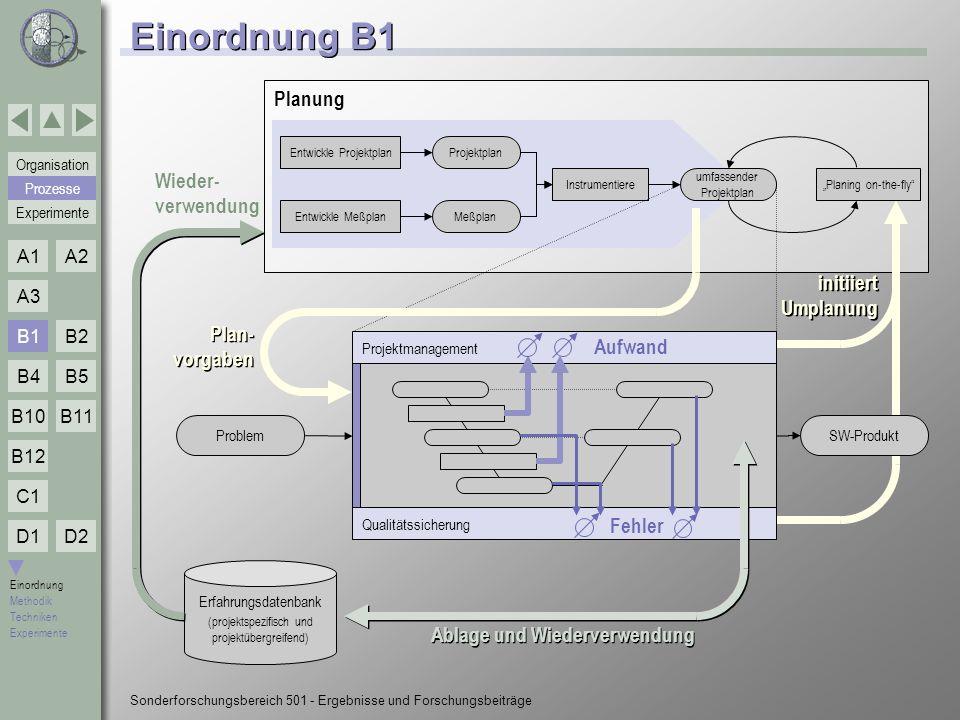 Einordnung B1 Planung Wieder- verwendung initiiert Umplanung