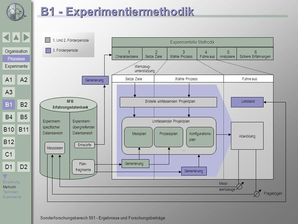B1 - Experimentiermethodik