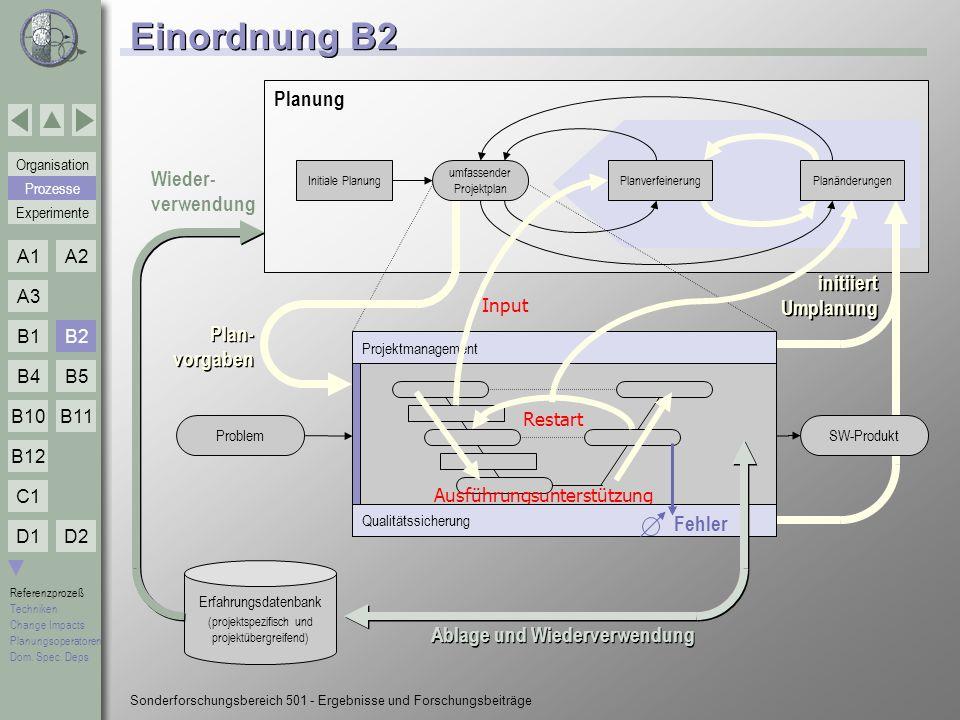 Einordnung B2 Planung Wieder- verwendung initiiert Umplanung
