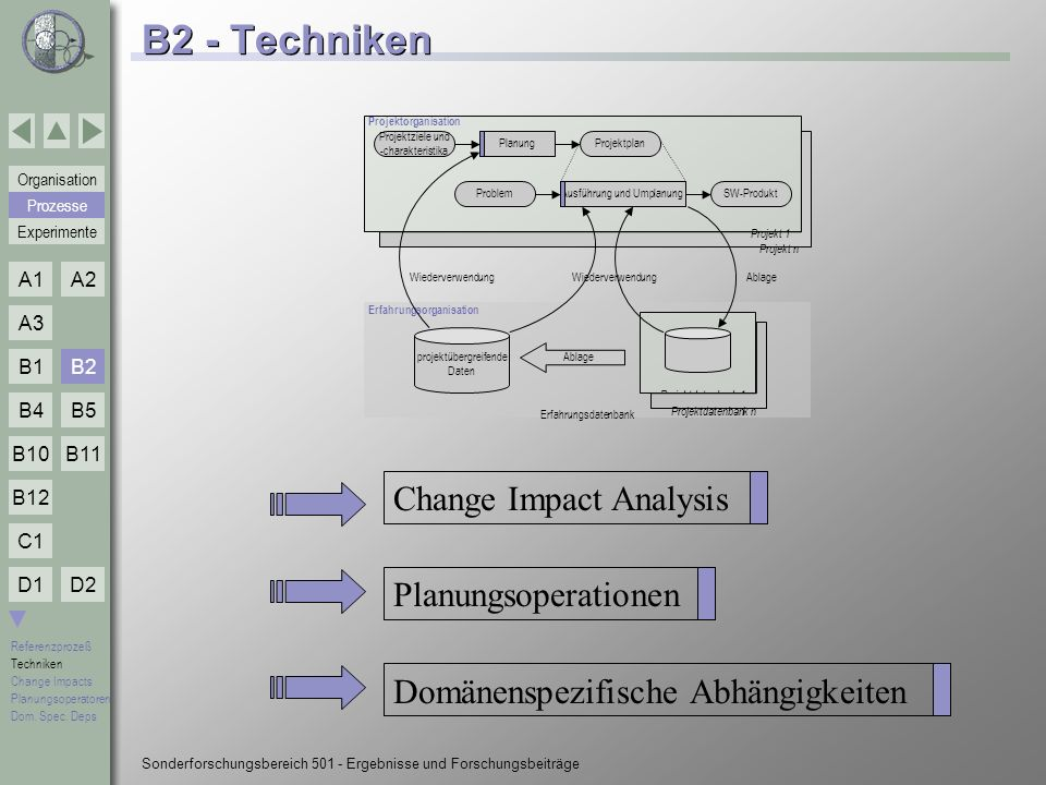 B2 - Techniken Change Impact Analysis Planungsoperationen