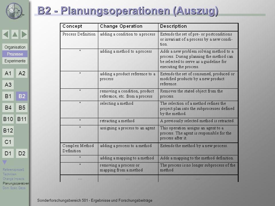 B2 - Planungsoperationen (Auszug)