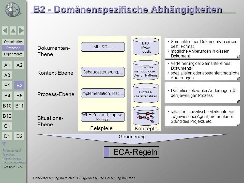 B2 - Domänenspezifische Abhängigkeiten