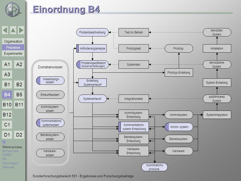 Einordnung B4 B4 Prozesse Experimente Domänenwissen
